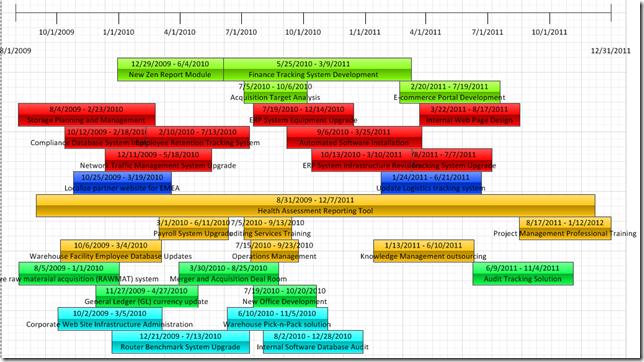 Creating A Portfolio Timeline Report In Visio Part 2